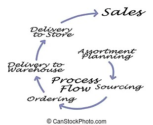 Process flow. Concept for process flow chart of oil and