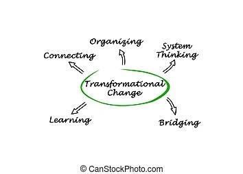 Diagram of digital transformation.