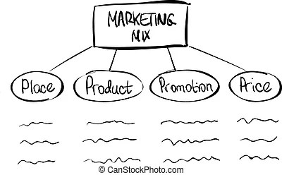 Marketing mix diagram. Marketing mix diagram with arrows