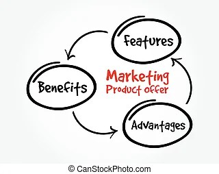 Marketing product offer mind map flowchart business