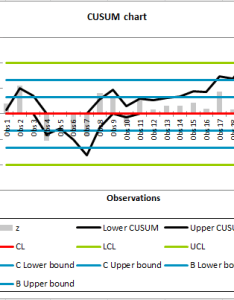 Time weighted control chart cusum also in excel tutorial xlstat rh help