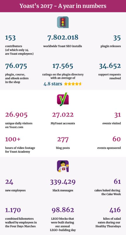 Yoast 2017 infographic