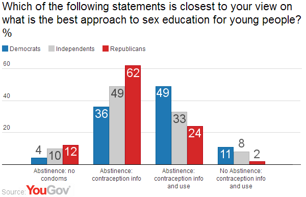 Sex education: Americans prefer abstinence-plus   YouGov