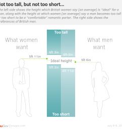 men tend to want a woman no taller than 6 feet while women want a man no shorter than 5 feet 4 inches [ 976 x 952 Pixel ]