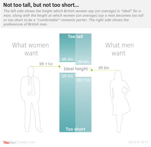 small resolution of men tend to want a woman no taller than 6 feet while women want a man no shorter than 5 feet 4 inches