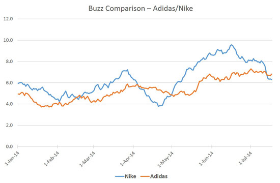 Image result for yougov's buzz comparison adidas nike
