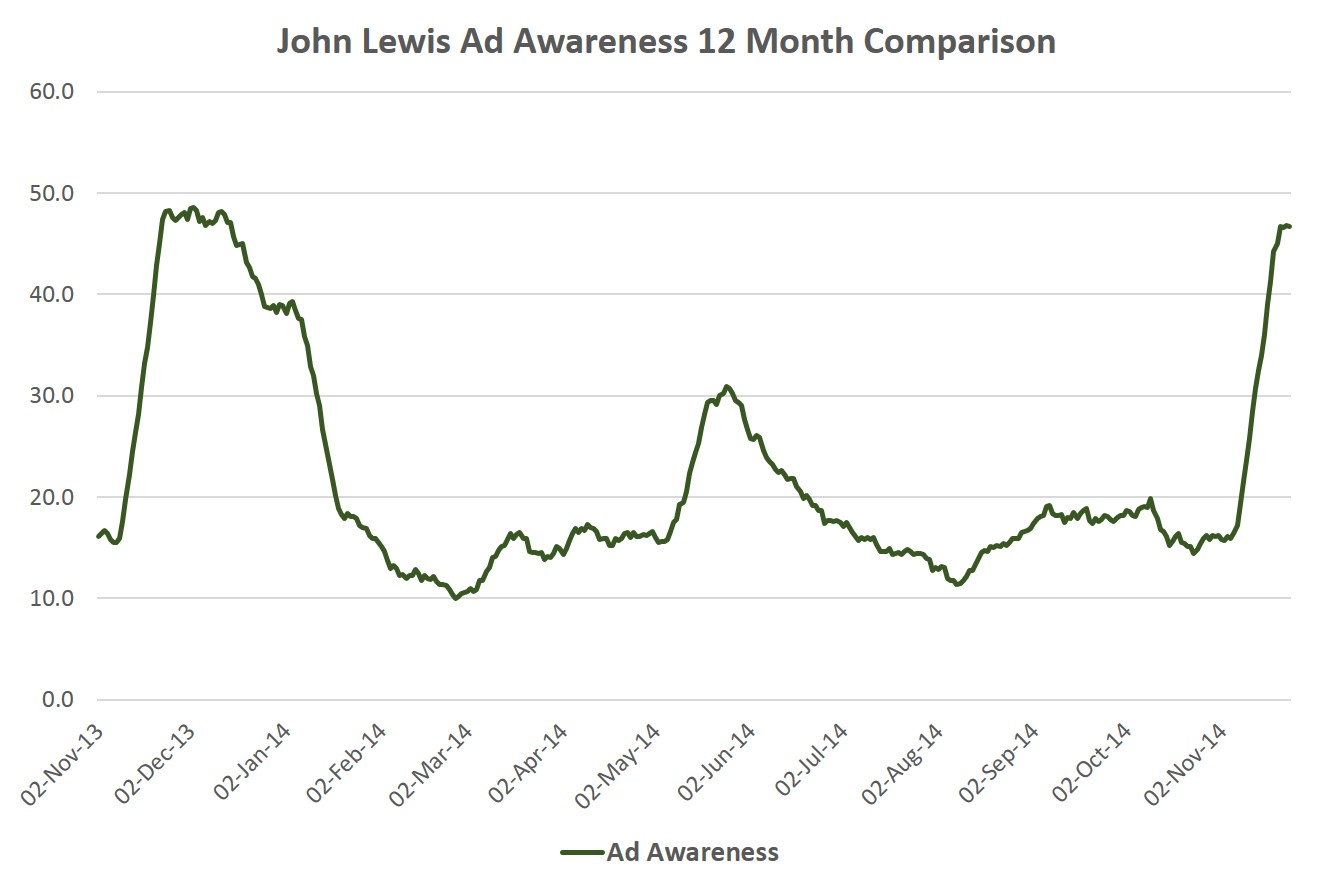 John Lewis' 2014 Christmas ad campaign is the full Monty