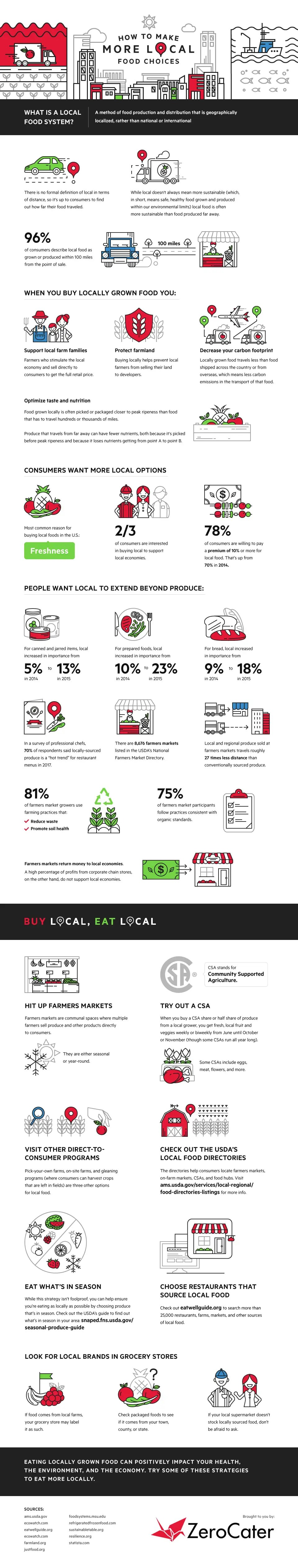 How to Make More Local Food Choices 1