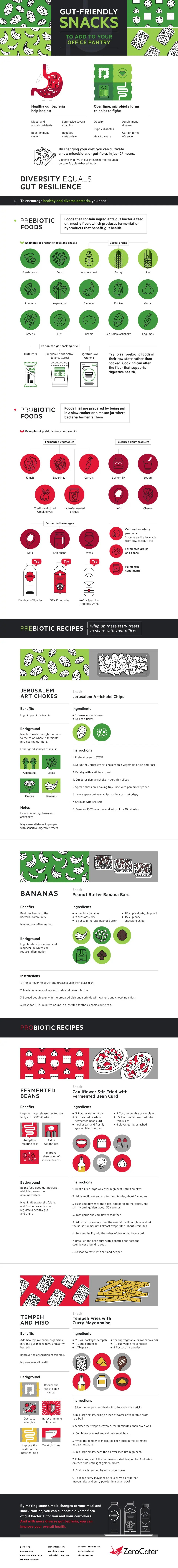 Gut-Friendly Snacks to Add to Your Office Pantry InfoGraphic