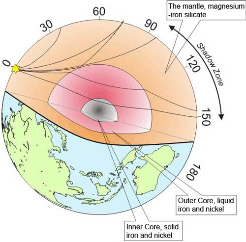 structure of the earth diagram nissan hardbody wiring thickest layer waves propagating from earthquakes through image via brisith geological survey