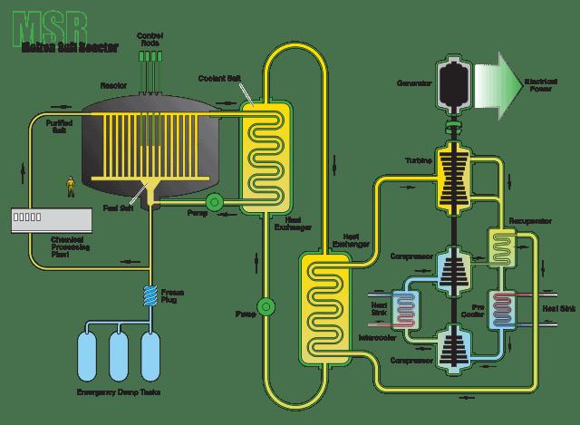 molten salt reactor