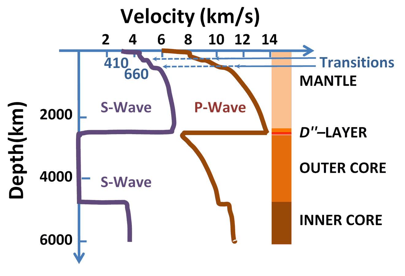 hight resolution of furthermore modern simulations in the lab showed how minerals likely behave at those temperatures and pressures and we also have indirect gravitational