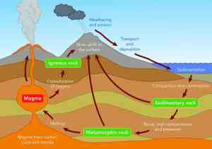 Geology ABC: The Rock Cycle