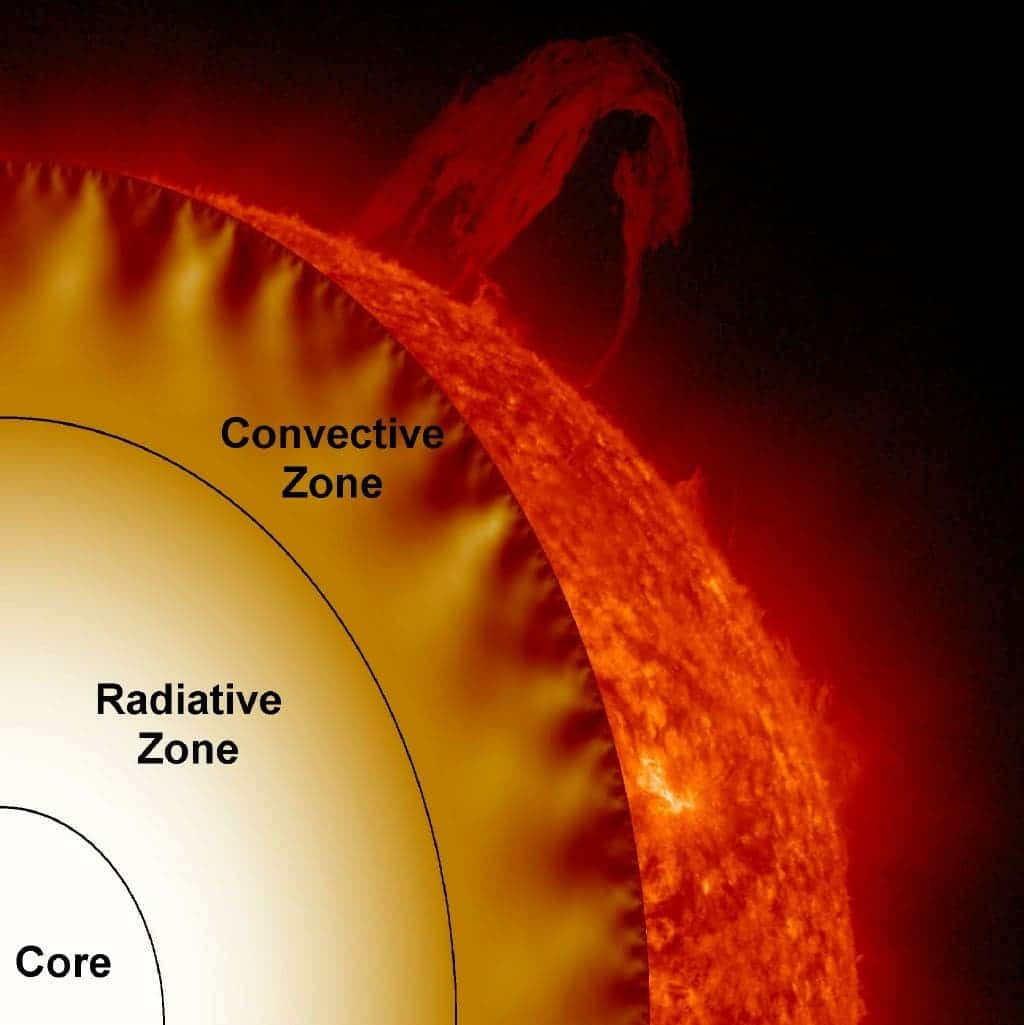 The Sun S Core Rotates Four Times Faster Than Its Surface