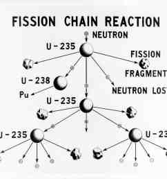 u 235 fission chain reaction credit wikimedia commons  [ 3200 x 2647 Pixel ]
