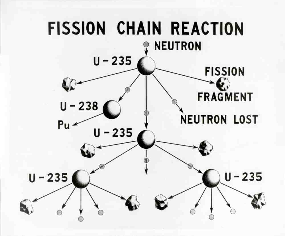 medium resolution of u 235 fission chain reaction credit wikimedia commons