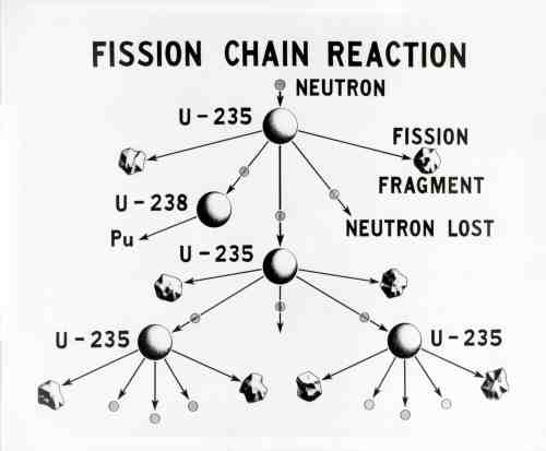 small resolution of u 235 fission chain reaction credit wikimedia commons