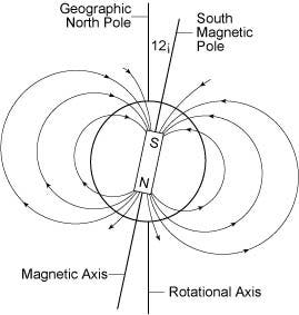 Earth's magnetic poles could reverse soon, with