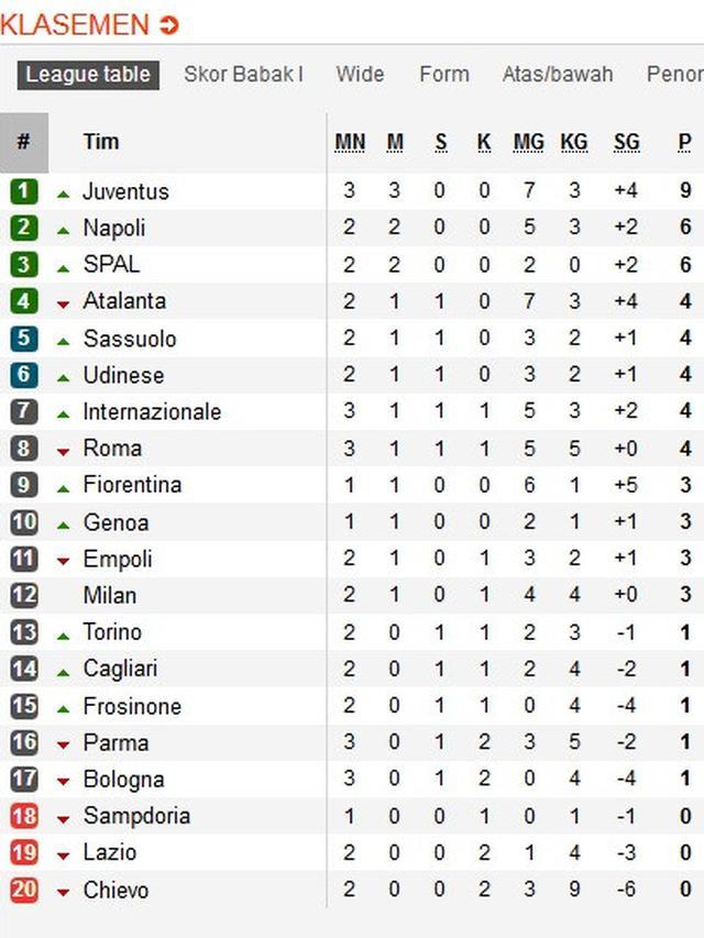 Klasemen Liga Italia 2018 Terbaru : klasemen, italia, terbaru, Klasemen, Italia:, Juventus, Sempurna,, Inter, Melonjak, Liputan6.com