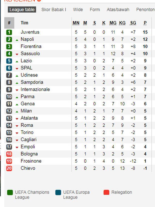 Klasemen Liga Italia 2018 Terbaru : klasemen, italia, terbaru, Klasemen, Italia:, Juventus, Masih, Nyaman, Liputan6.com