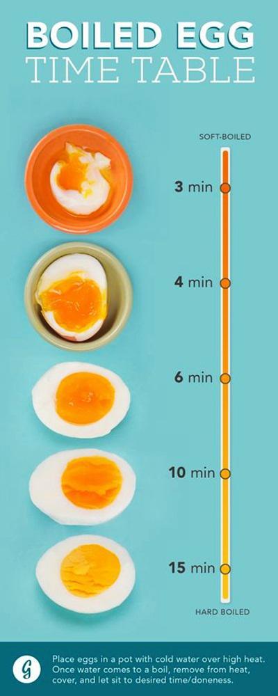 Berapa Lama Rebus Telur : berapa, rebus, telur, Panduan, Waktu, Merebus, Telur, Tidak, Overcooked, Lifestyle, Fimela.com
