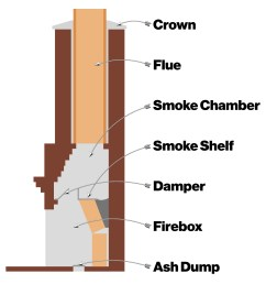 how to clean a chimney diagram jpg [ 1504 x 1480 Pixel ]