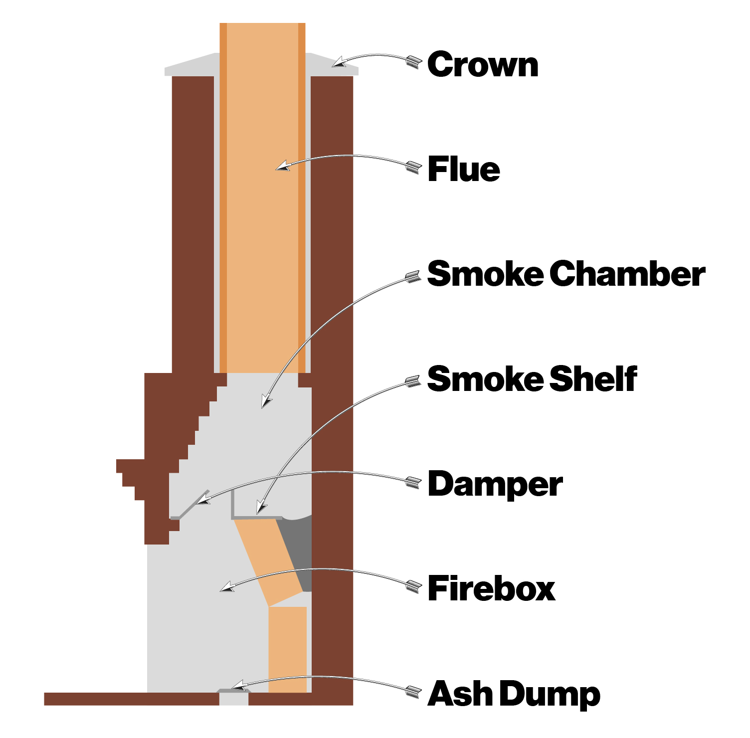 hight resolution of how to clean a chimney diagram jpg