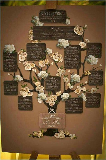 Tema albero della vita  Organizzazione matrimonio  Forum Matrimoniocom