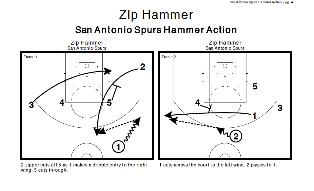 'Hammer time': Breaking down one of the San Antonio Spurs