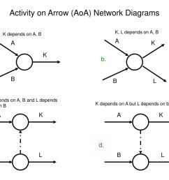 activity on arrow aoa network diagrams l  [ 1024 x 768 Pixel ]
