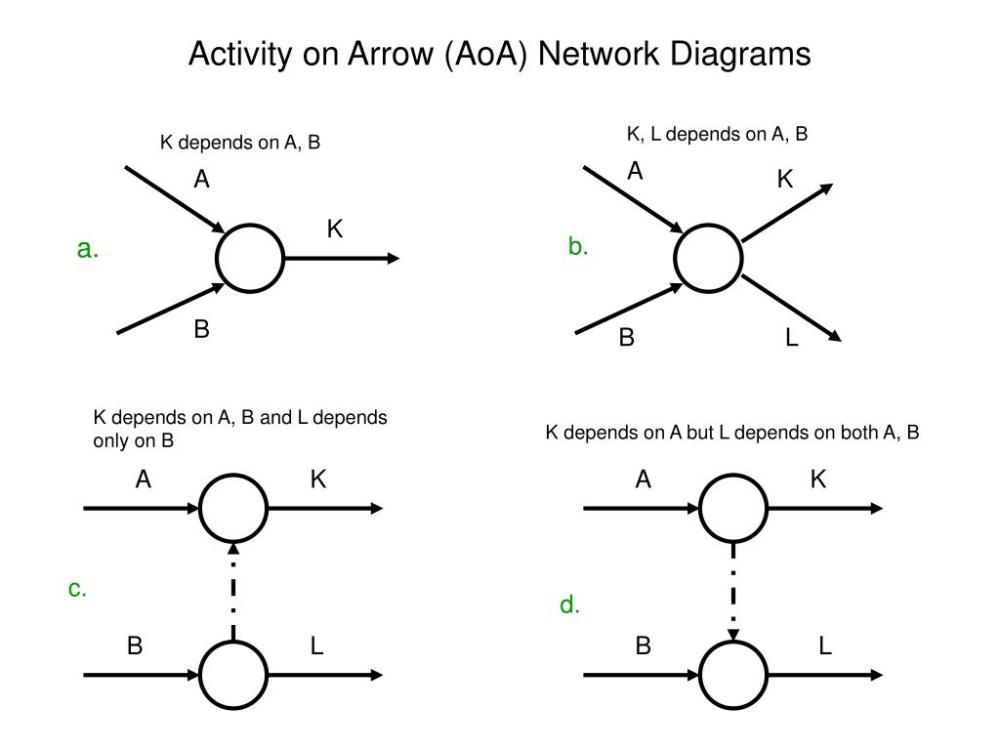 medium resolution of activity on arrow aoa network diagrams l