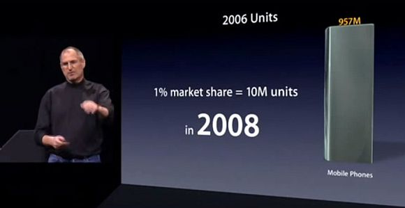 160111-apple-iphone-2007-market-share-target