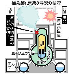日本 福島 核電廠 爆炸,3號機及 4號機爆炸的主因都是氫氣爆炸。 福島核電廠使用輕水式反應器, 臺灣的核電緊急疏散圈僅劃 5 公里半徑範圍 ; 絕大多數人不在「核電緊急疏散圈」內,並沒有輻射外洩的風險, MIT 學者怎麼說? - 第 2 頁   T客邦