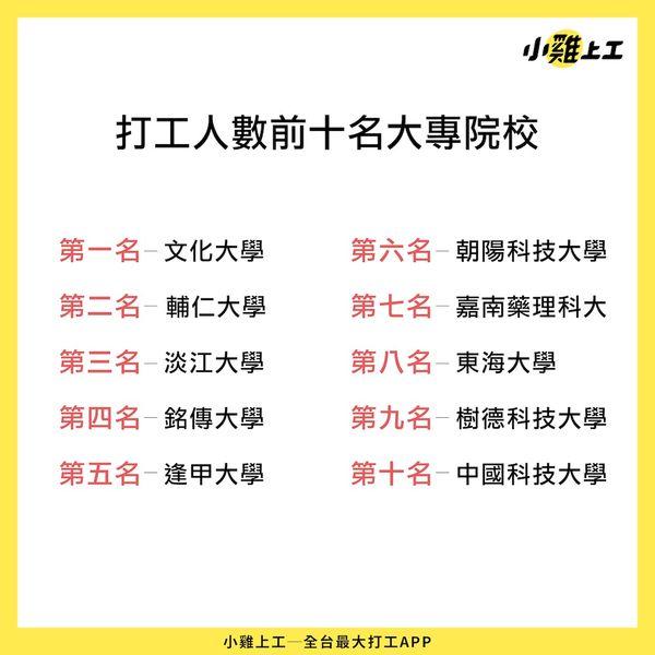 臺灣打工族報告:臺中市平均時薪173元居冠,高雄市,臺南市平均時薪160元最低   T客邦