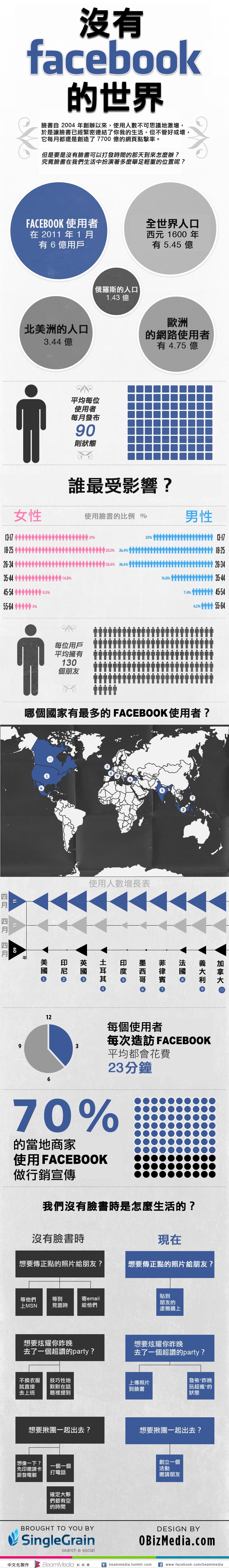 如果沒有 Facebook。會是什麼樣的世界? | T客邦