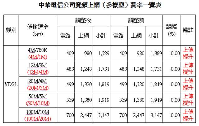 NCC通過中華電信光世代上傳升速 | T客邦