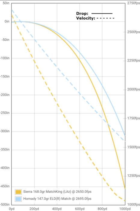 308 Vs 30 06 Ballistics Chart : ballistics, chart, Creedmoor, Winchester...No, Contest, Truth, About