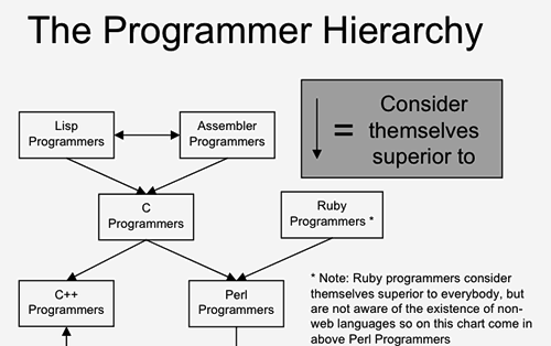 The Programmer Hierarchy: