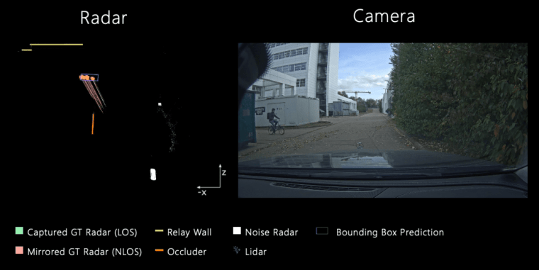 sensor, radar, lidar, cars, future