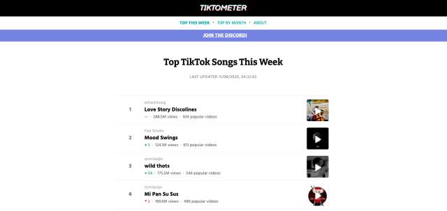 Скриншот сайта Тиктометр с первыми трендовыми песнями