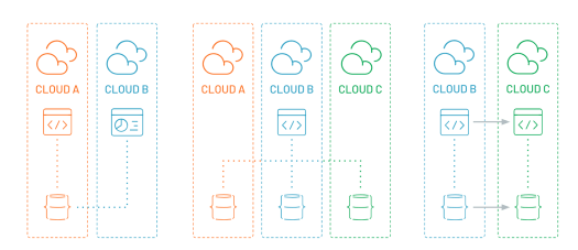 What's multi-cloud? And why should developers care? 3