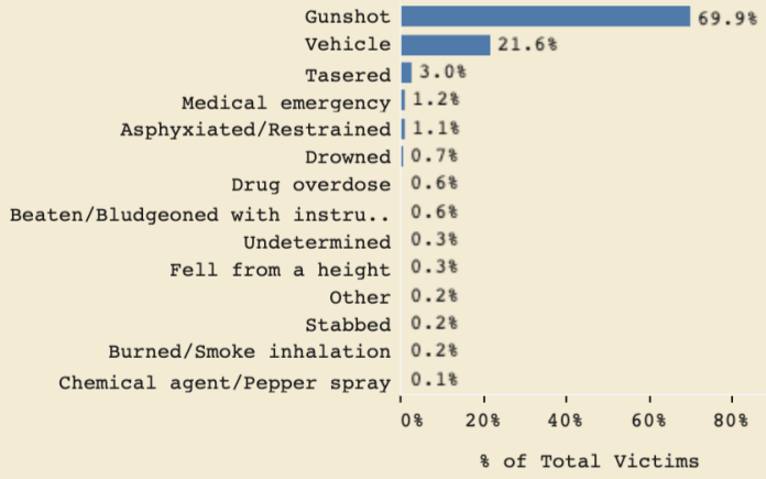 Fatal gunshot wounds caused the majority of deaths.