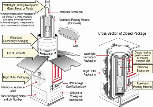 small resolution of packaging diagram 1200