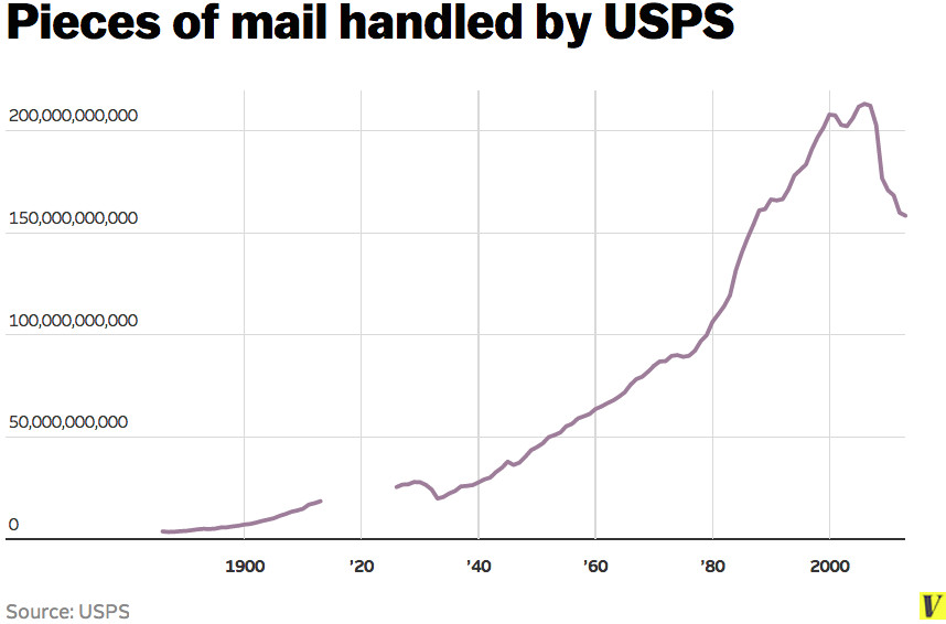 Amazon is one of the only things keeping the US Postal