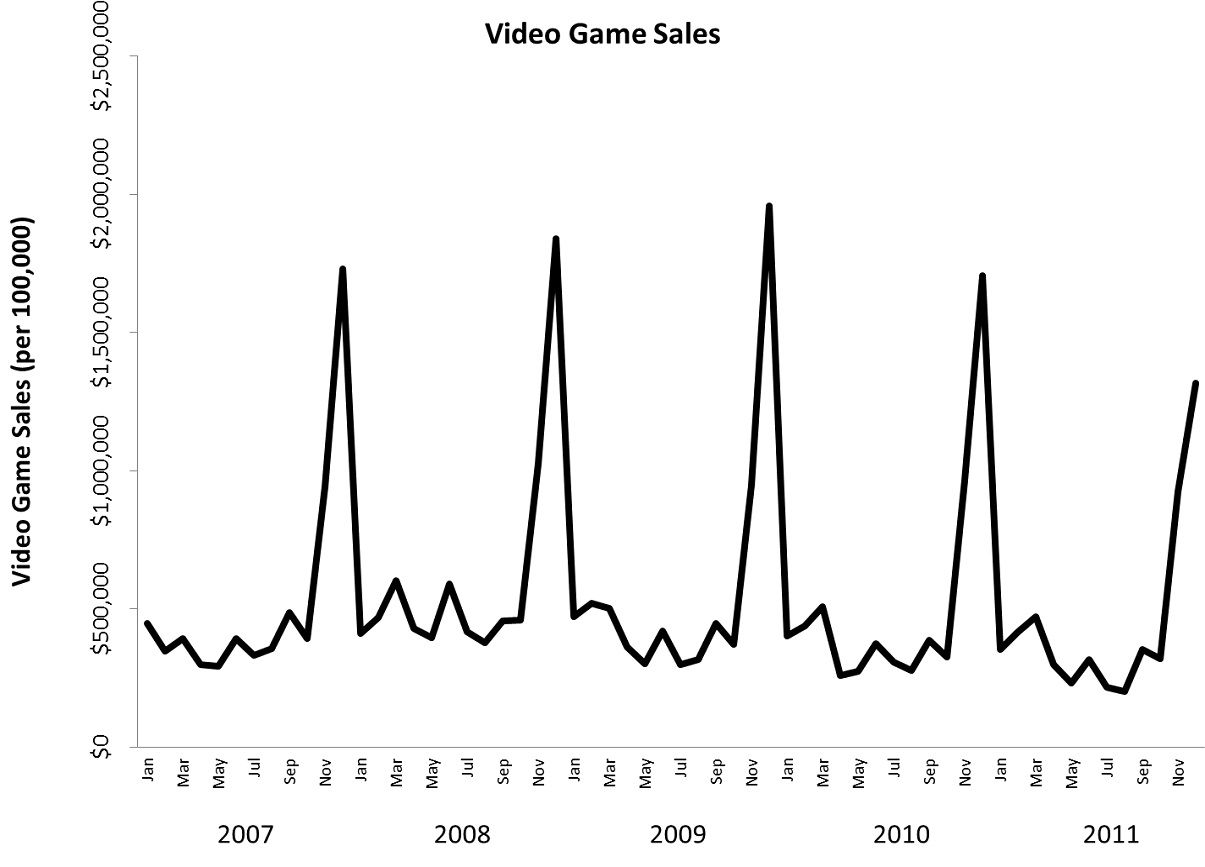 Do violent video games actually reduce real-world crime