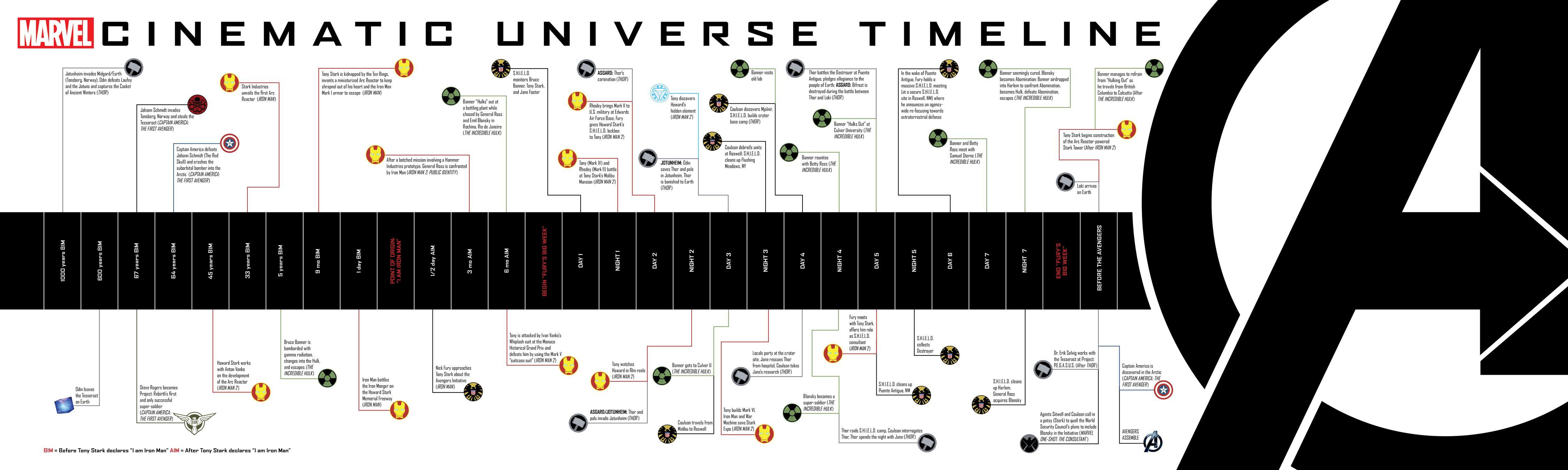 Tabla del tiempo del MCU
