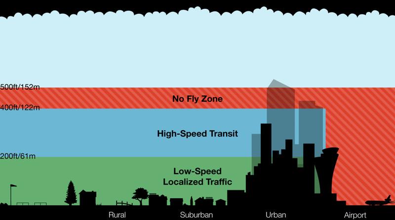 el espacio aéreo propuesta Amazon