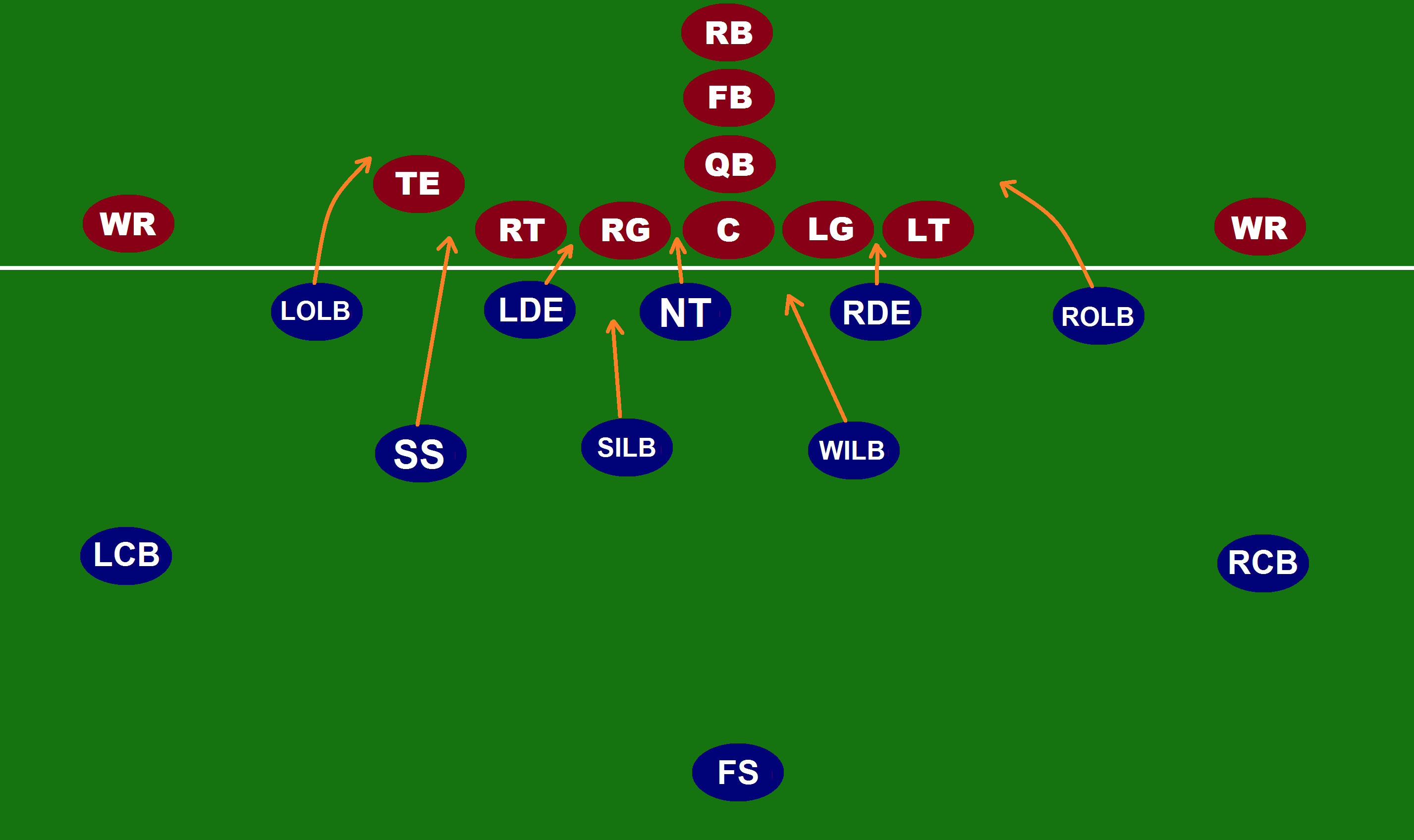 5 3 defense diagram 2001 jeep tj radio wiring the film room a step by guide to attacking