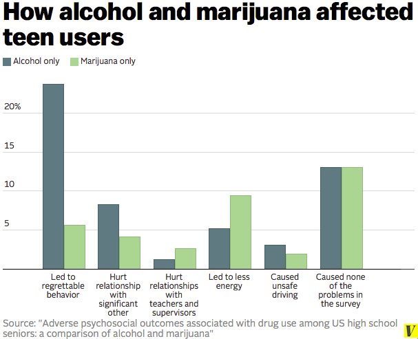 alcohol and marijuana effects teen users