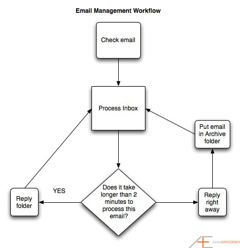 The Simple Guide To Managing Your Email More Effectively